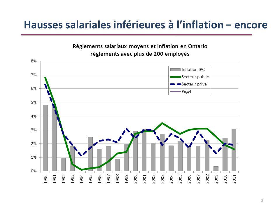 Hausses salariales inférieures à linflation encore 3