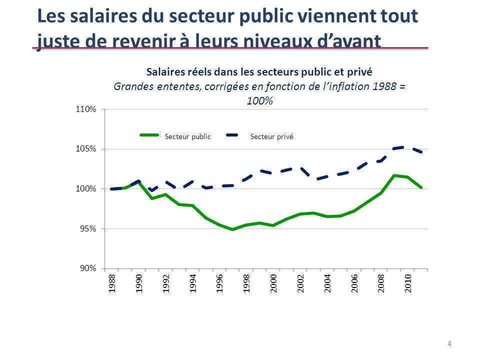 Les salaires du secteur public viennent tout juste de revenir à leurs niveaux davant 4