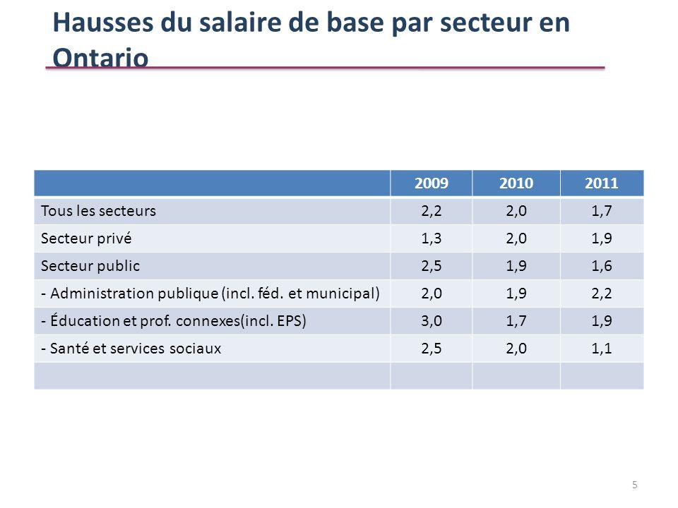 Hausses du salaire de base par secteur en Ontario 200920102011 Tous les secteurs2,22,01,7 Secteur privé1,32,01,9 Secteur public2,51,91,6 - Administrat
