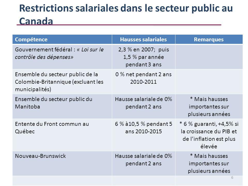 CompétenceHausses salarialesRemarques Gouvernement fédéral : « Loi sur le contrôle des dépenses» 2,3 % en 2007; puis 1,5 % par année pendant 3 ans Ens