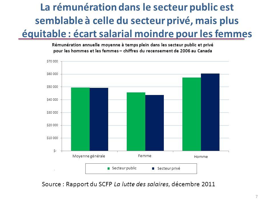 La rémunération dans le secteur public est semblable à celle du secteur privé, mais plus équitable : écart salarial moindre pour les femmes Source : R