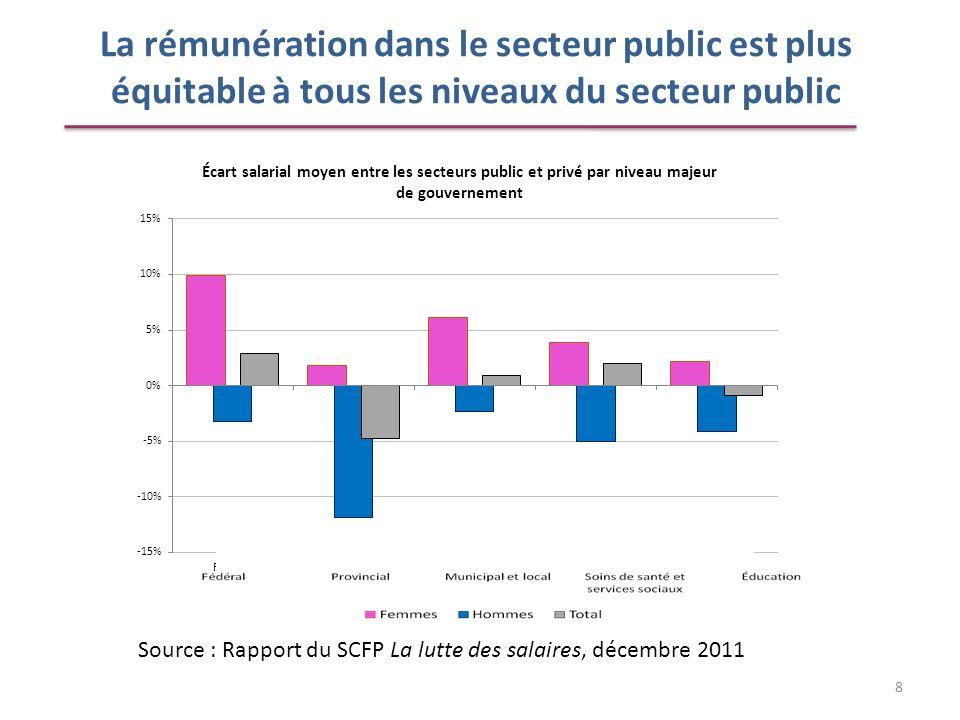 La rémunération dans le secteur public est plus équitable à tous les niveaux du secteur public Source : Rapport du SCFP La lutte des salaires, décembr