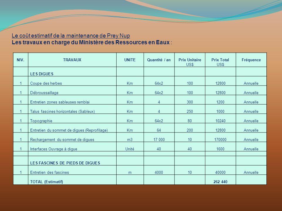 Le coût estimatif de la maintenance de Prey Nup Les travaux en charge du Ministère des Ressources en Eaux : NIV.TRAVAUXUNITEQuantité / anPrix Unitaire