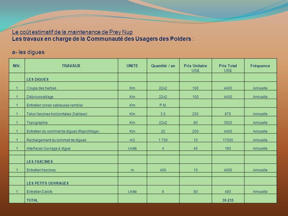 Le coût estimatif de la maintenance de Prey Nup Les travaux en charge de la Communauté des Usagers des Polders : a- les digues NIV.TRAVAUXUNITEQuantit