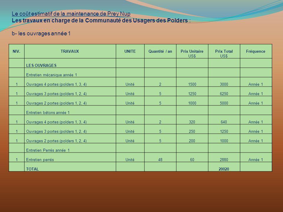 Le coût estimatif de la maintenance de Prey Nup Les travaux en charge de la Communauté des Usagers des Polders : b- les ouvrages année 1 NIV.TRAVAUXUN