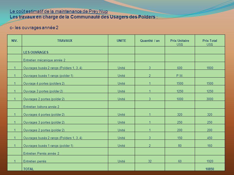 Le coût estimatif de la maintenance de Prey Nup Les travaux en charge de la Communauté des Usagers des Polders : c- les ouvrages année 2 NIV.TRAVAUXUN