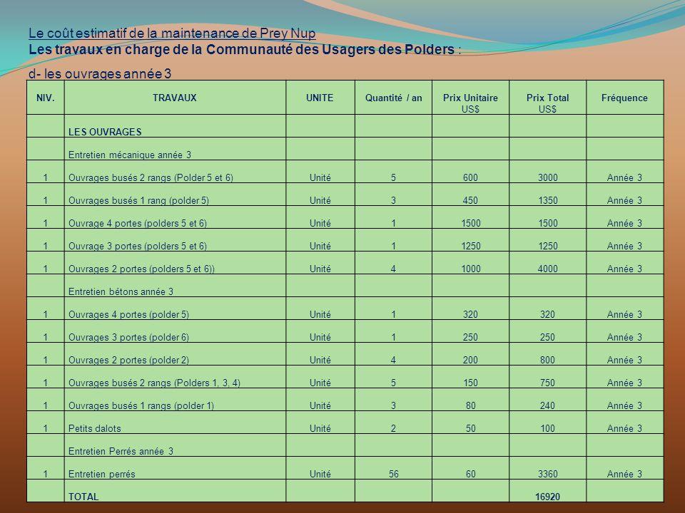 Le coût estimatif de la maintenance de Prey Nup Les travaux en charge de la Communauté des Usagers des Polders : d- les ouvrages année 3 NIV.TRAVAUXUN