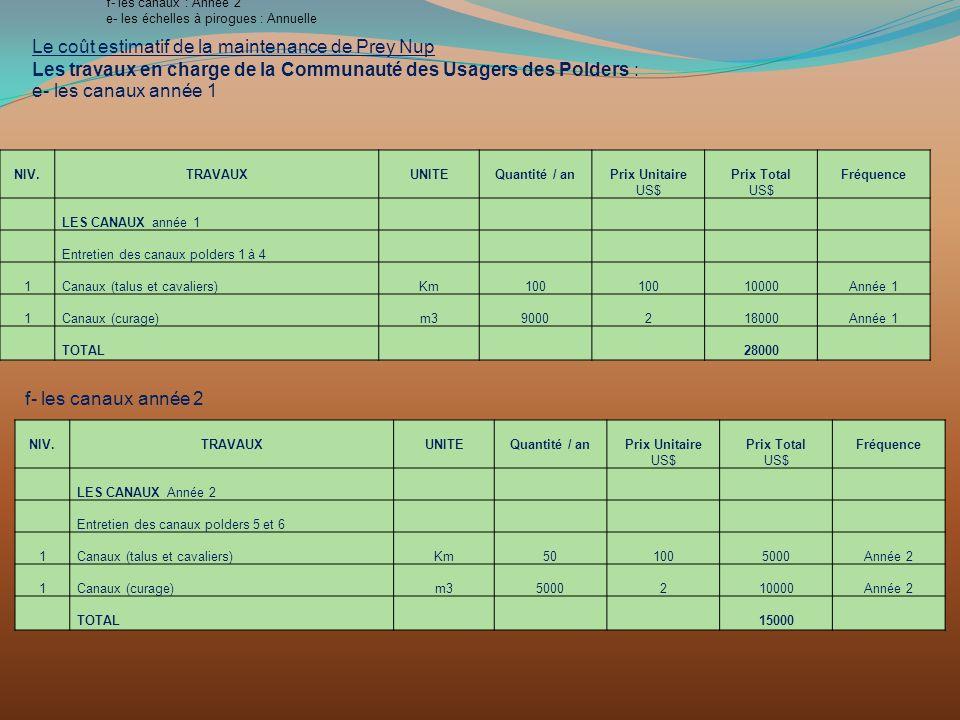 Le coût estimatif de la maintenance de Prey Nup Les travaux en charge de la Communauté des Usagers des Polders : e- les canaux année 1 f- les canaux :