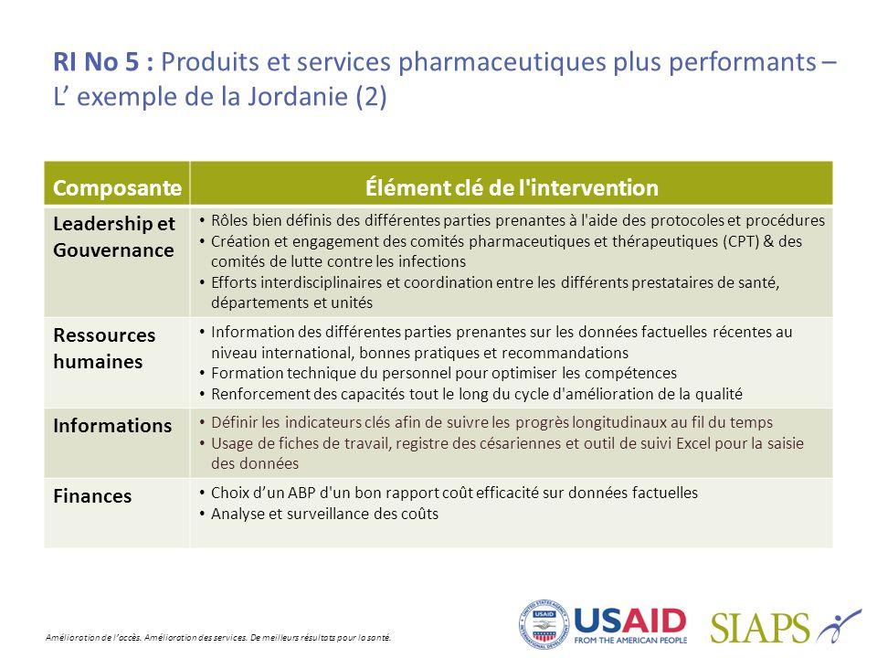 Amélioration de laccès. Amélioration des services. De meilleurs résultats pour la santé. RI No 5 : Produits et services pharmaceutiques plus performan