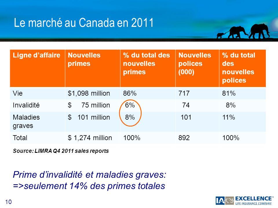 10 Le marché au Canada en 2011 Prime dinvalidité et maladies graves: =>seulement 14% des primes totales Ligne daffaireNouvelles primes % du total des