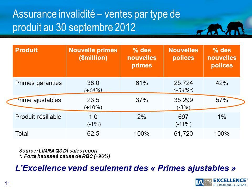 11 Assurance invalidité – ventes par type de produit au 30 septembre 2012 ProduitNouvelle primes ($million) % des nouvelles primes Nouvelles polices % des nouvelles polices Primes garanties38.0 (+14%) 61%25,724 (+34%*) 42% Prime ajustables23.5 (+10%) 37%35,299 (-3%) 57% Produit résiliable1.0 (-1%) 2%697 (-11%) 1% Total62.5100%61,720100% LExcellence vend seulement des « Primes ajustables » Source: LIMRA Q3 DI sales report *: Forte hausse à cause de RBC (+96%)