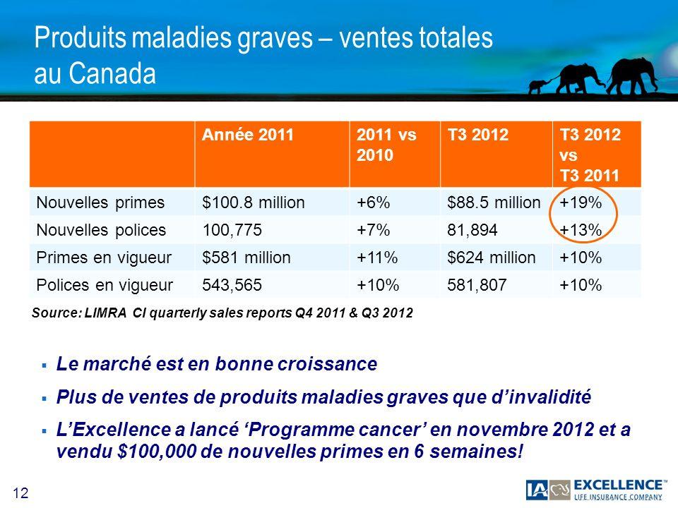 12 Produits maladies graves – ventes totales au Canada Année 20112011 vs 2010 T3 2012T3 2012 vs T3 2011 Nouvelles primes$100.8 million+6%$88.5 million