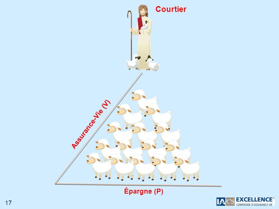 17 Assurance-Vie (V) Épargne (P) Courtier