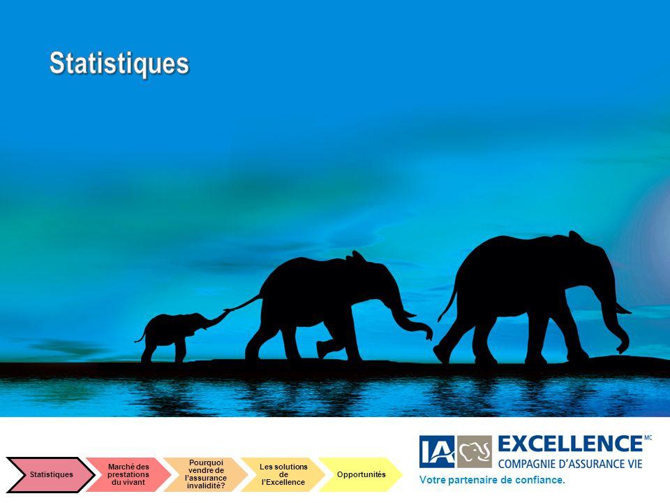 3 The elephant, symbol of our 100 years of strength and longevity Marché cible Votre partenaire de confiance. Statistiques Marché des prestations du v