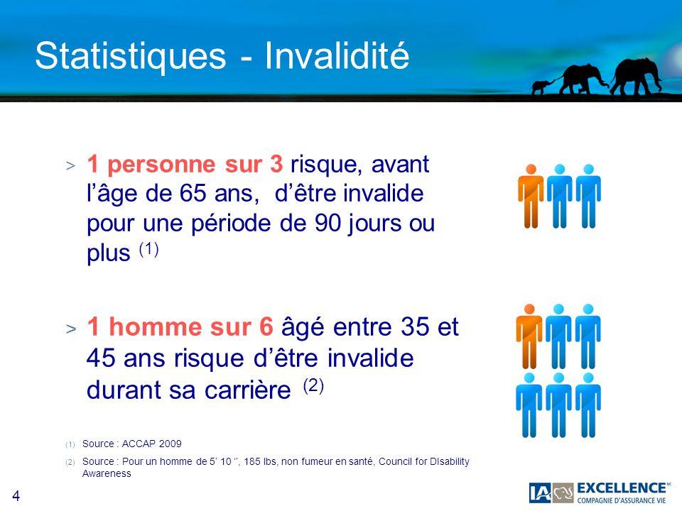 4 Statistiques - Invalidité > 1 personne sur 3 risque, avant lâge de 65 ans, dêtre invalide pour une période de 90 jours ou plus (1) > 1 homme sur 6 â