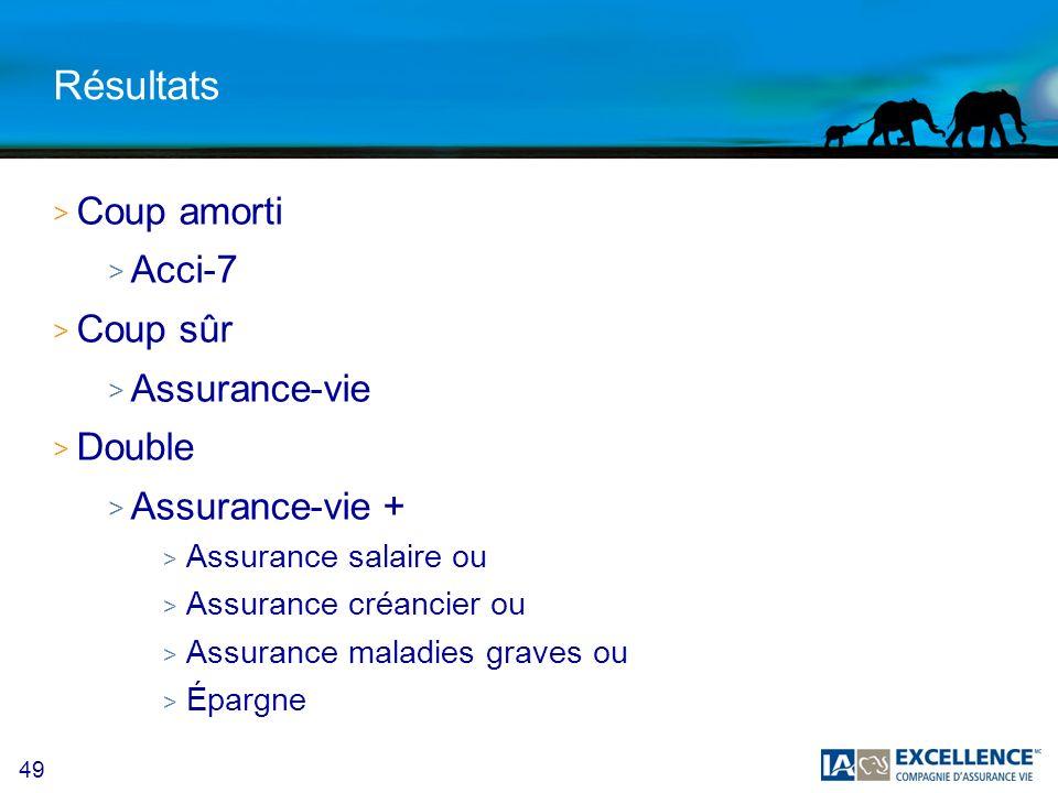 49 Résultats > Coup amorti > Acci-7 > Coup sûr > Assurance-vie > Double > Assurance-vie + > Assurance salaire ou > Assurance créancier ou > Assurance maladies graves ou > Épargne