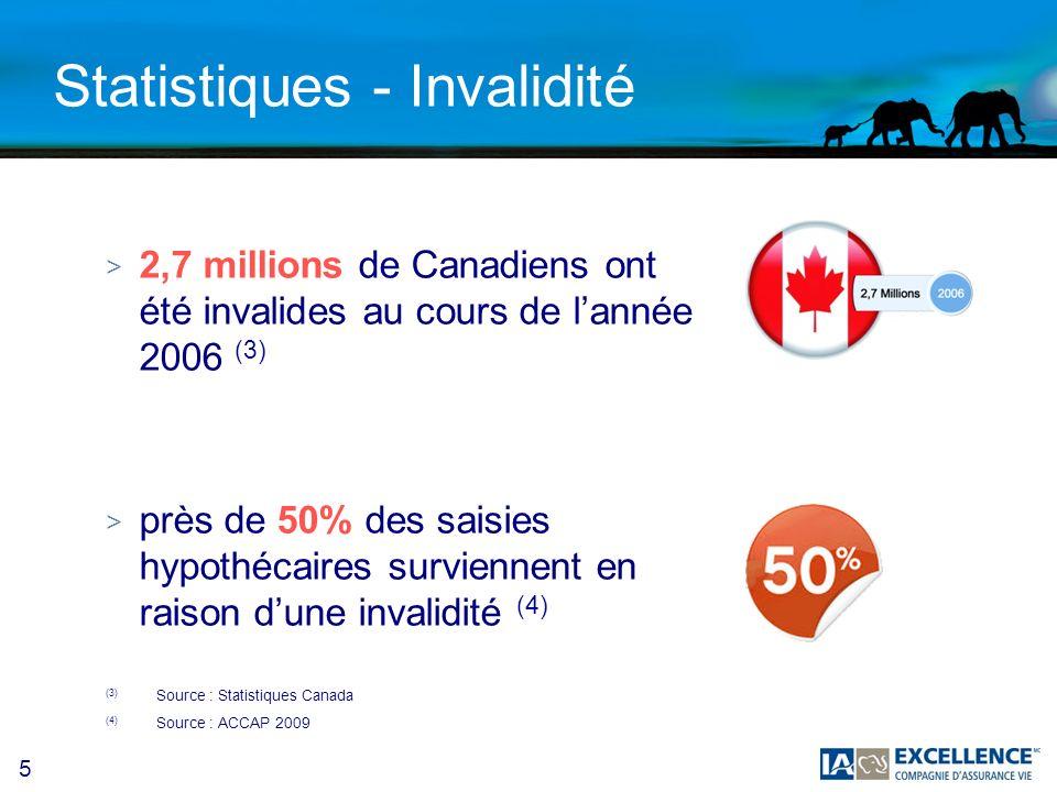5 Statistiques - Invalidité > 2,7 millions de Canadiens ont été invalides au cours de lannée 2006 (3) > près de 50% des saisies hypothécaires surviennent en raison dune invalidité (4) (3) Source : Statistiques Canada (4) Source : ACCAP 2009