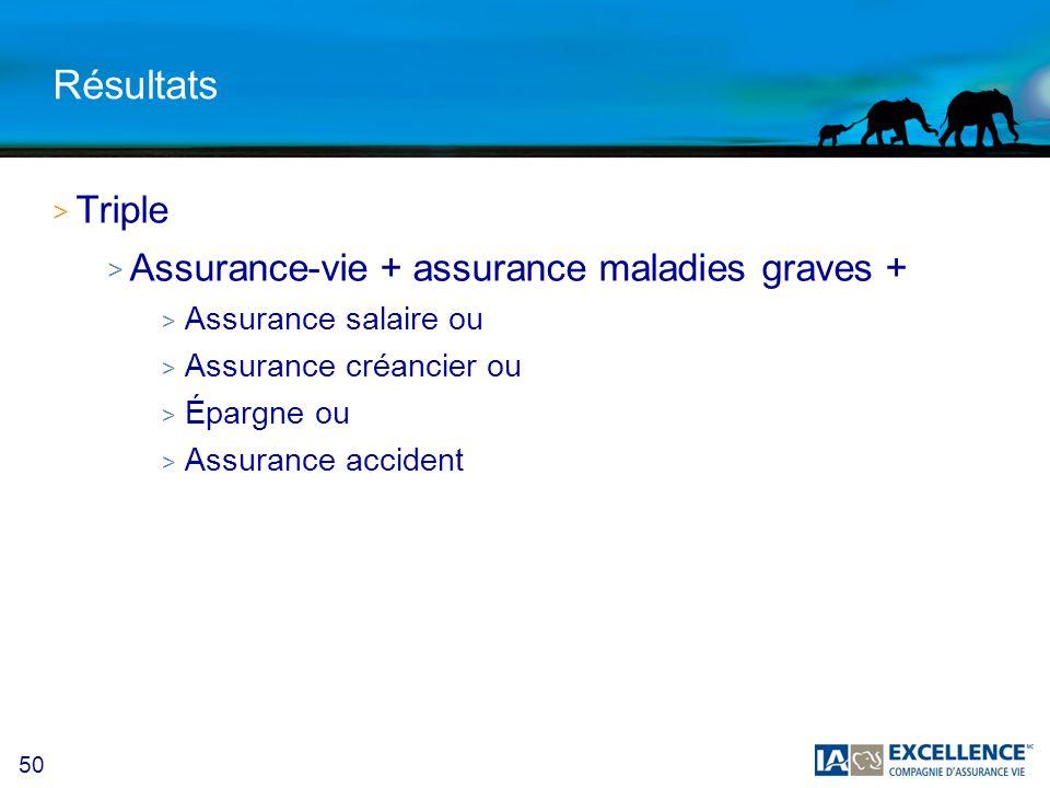 50 Résultats > Triple > Assurance-vie + assurance maladies graves + > Assurance salaire ou > Assurance créancier ou > Épargne ou > Assurance accident