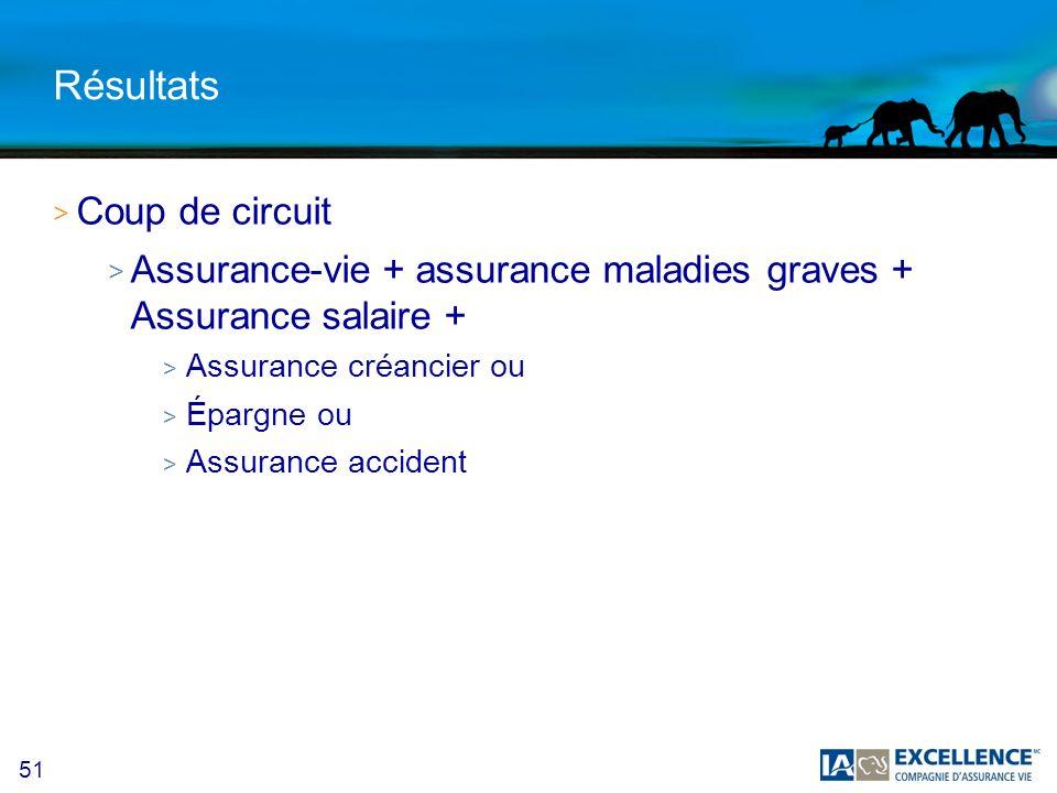 51 Résultats > Coup de circuit > Assurance-vie + assurance maladies graves + Assurance salaire + > Assurance créancier ou > Épargne ou > Assurance accident