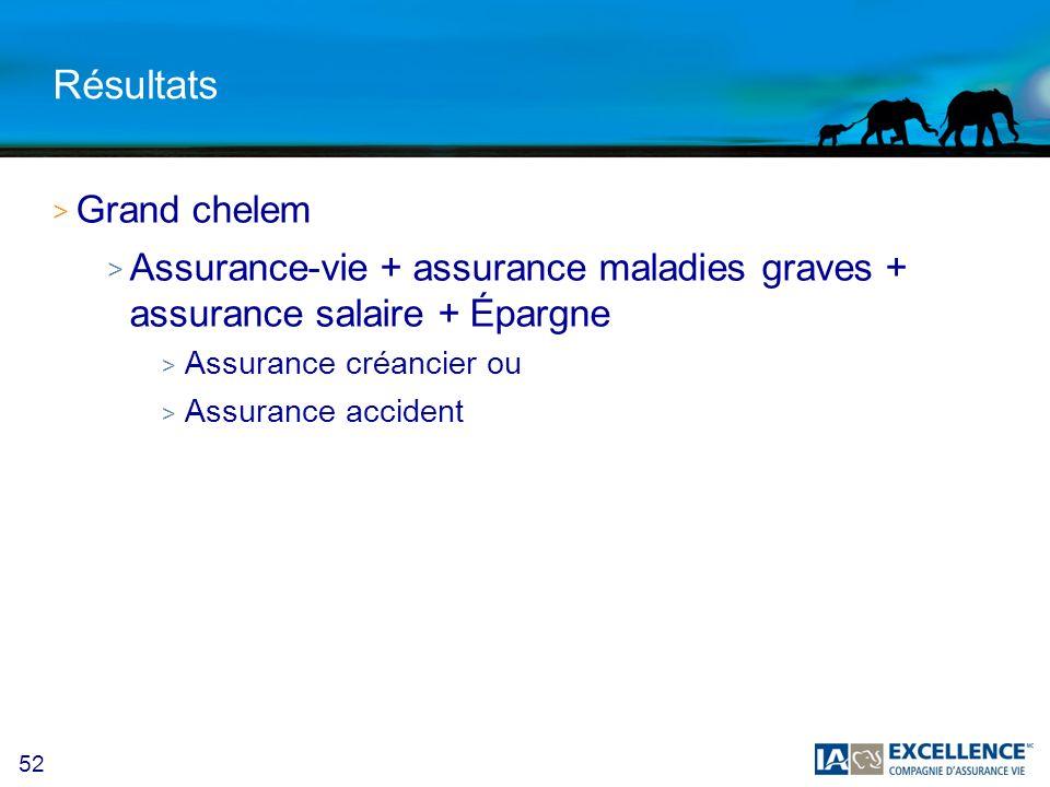 52 Résultats > Grand chelem > Assurance-vie + assurance maladies graves + assurance salaire + Épargne > Assurance créancier ou > Assurance accident