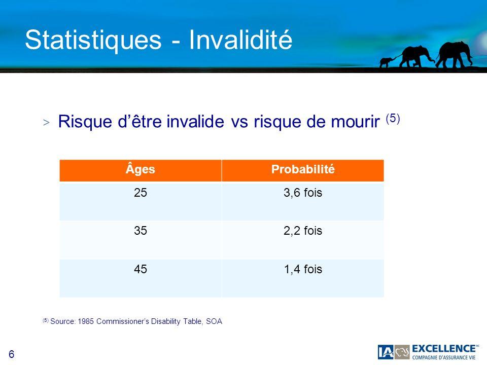 6 Statistiques - Invalidité > Risque dêtre invalide vs risque de mourir (5) (5) Source: 1985 Commissioners Disability Table, SOA ÂgesProbabilité 253,6 fois 352,2 fois 451,4 fois