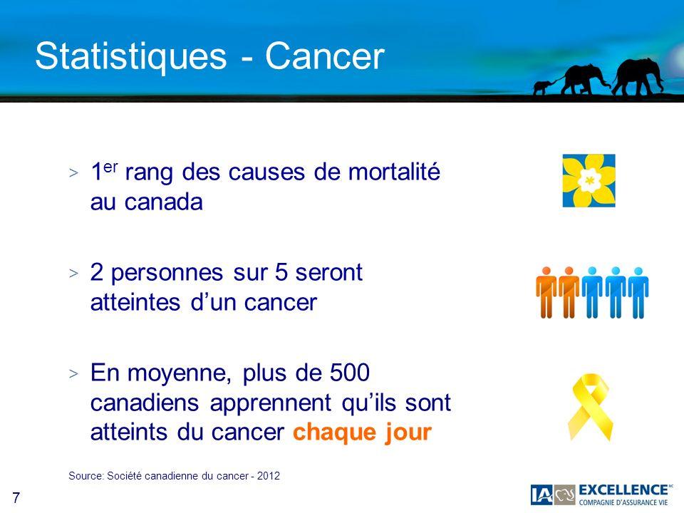 7 Statistiques - Cancer > 1 er rang des causes de mortalité au canada > 2 personnes sur 5 seront atteintes dun cancer > En moyenne, plus de 500 canadiens apprennent quils sont atteints du cancer chaque jour Source: Société canadienne du cancer - 2012