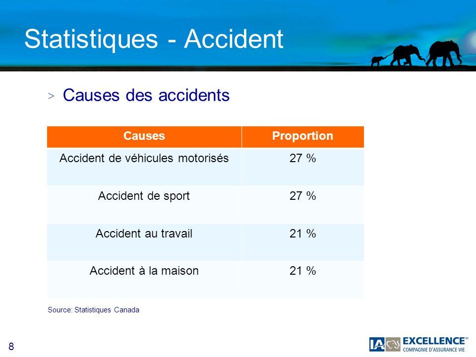 8 Statistiques - Accident > Causes des accidents Source: Statistiques Canada CausesProportion Accident de véhicules motorisés27 % Accident de sport27 % Accident au travail21 % Accident à la maison21 %