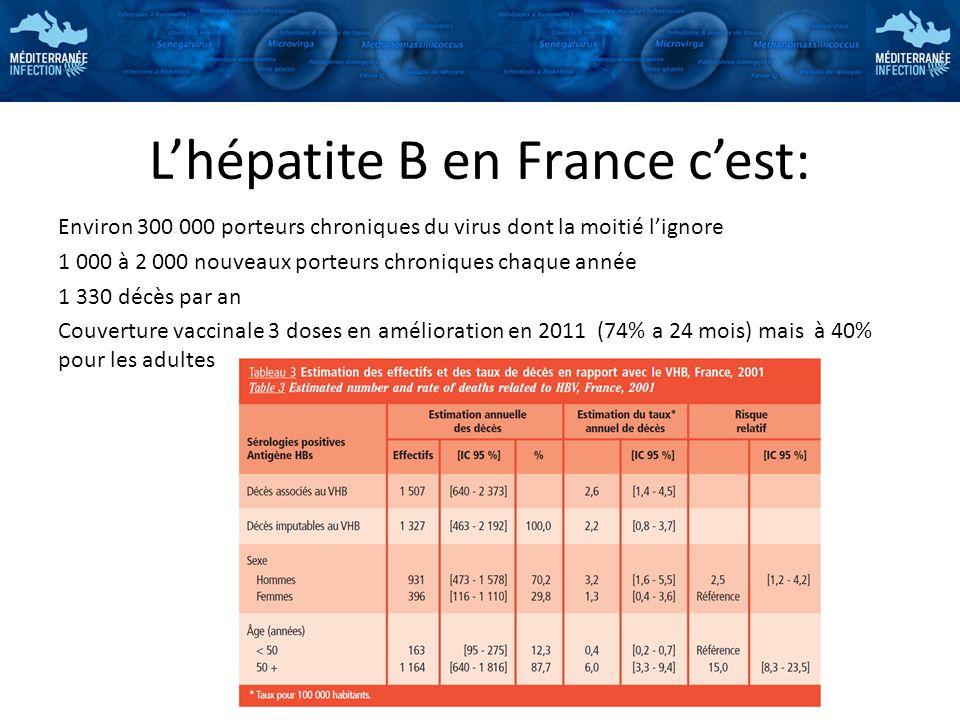 Lhépatite B en France cest: Environ 300 000 porteurs chroniques du virus dont la moitié lignore 1 000 à 2 000 nouveaux porteurs chroniques chaque anné