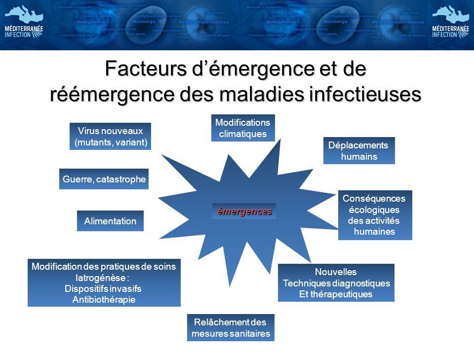 Facteurs démergence et de réémergence des maladies infectieuses émergences Virus nouveaux (mutants, variant) Déplacements humains Modifications climat