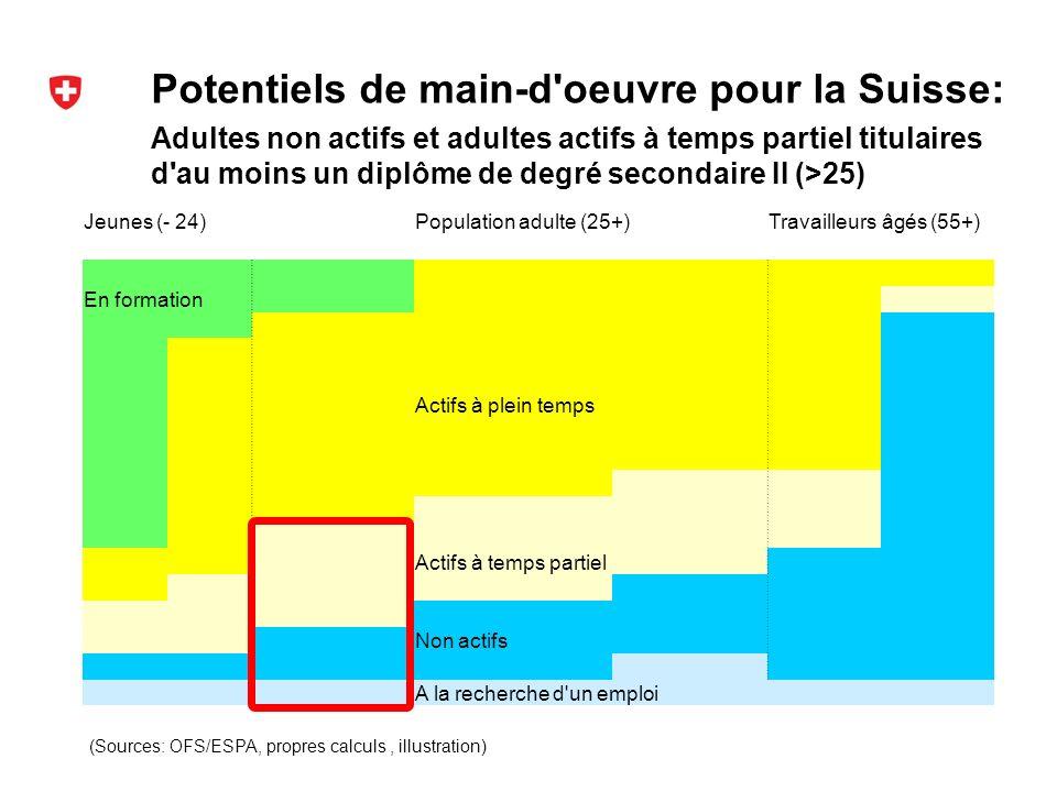 Potentiels de main-d oeuvre pour la Suisse: (Sources: OFS/ESPA, propres calculs, illustration) Adultes non actifs et adultes actifs à temps partiel titulaires d au moins un diplôme de degré secondaire II (>25) Jeunes (- 24)Population adulte (25+)Travailleurs âgés (55+) En formation Actifs à plein temps Actifs à temps partiel Non actifs A la recherche d un emploi
