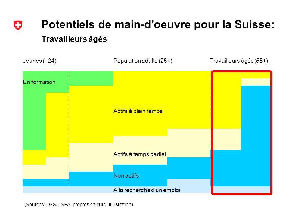 Potentiels de main-d oeuvre pour la Suisse: (Sources: OFS/ESPA, propres calculs, illustration) Travailleurs âgés Jeunes (- 24)Population adulte (25+)Travailleurs âgés (55+) En formation Actifs à plein temps Actifs à temps partiel Non actifs A la recherche d un emploi