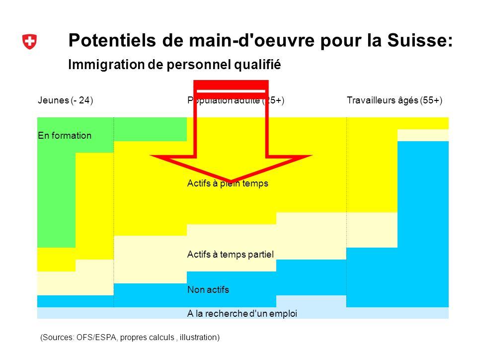 Potentiels de main-d oeuvre pour la Suisse: (Sources: OFS/ESPA, propres calculs, illustration) Immigration de personnel qualifié Jeunes (- 24)Population adulte (25+)Travailleurs âgés (55+) En formation Actifs à plein temps Actifs à temps partiel Non actifs A la recherche d un emploi