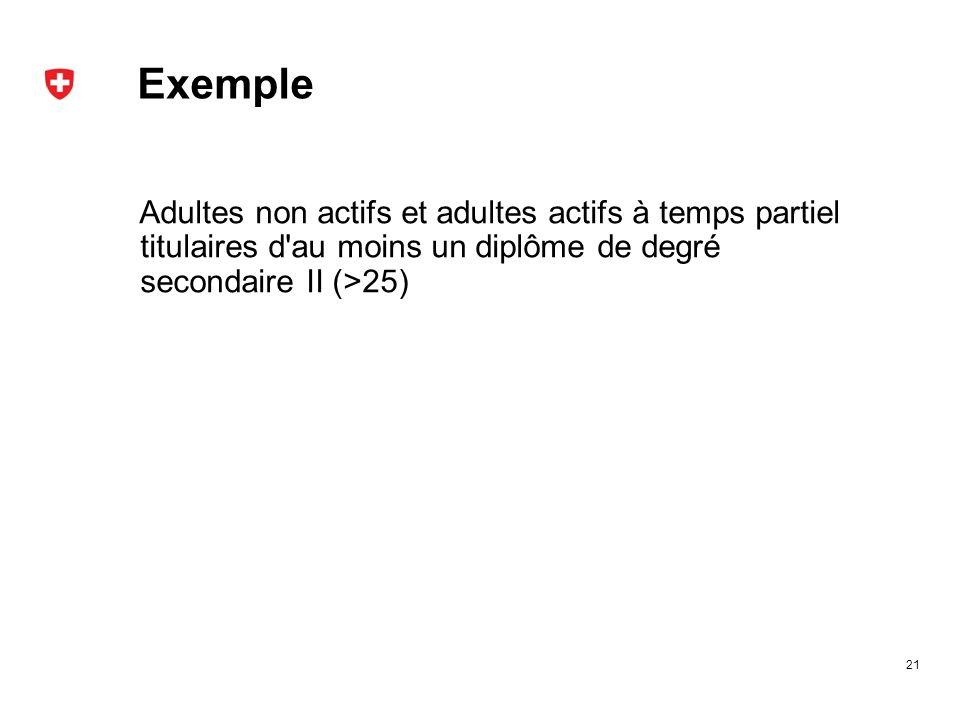 Exemple Adultes non actifs et adultes actifs à temps partiel titulaires d au moins un diplôme de degré secondaire II (>25) 21