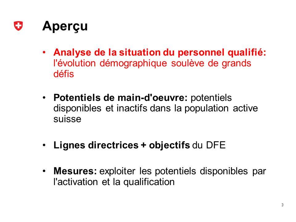 Défi démographique Sources: OFS, SECO, calculs propres