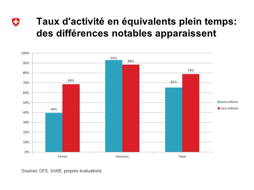 Taux d activité en équivalents plein temps: des différences notables apparaissent Sources: OFS, SAKE, propres évaluations