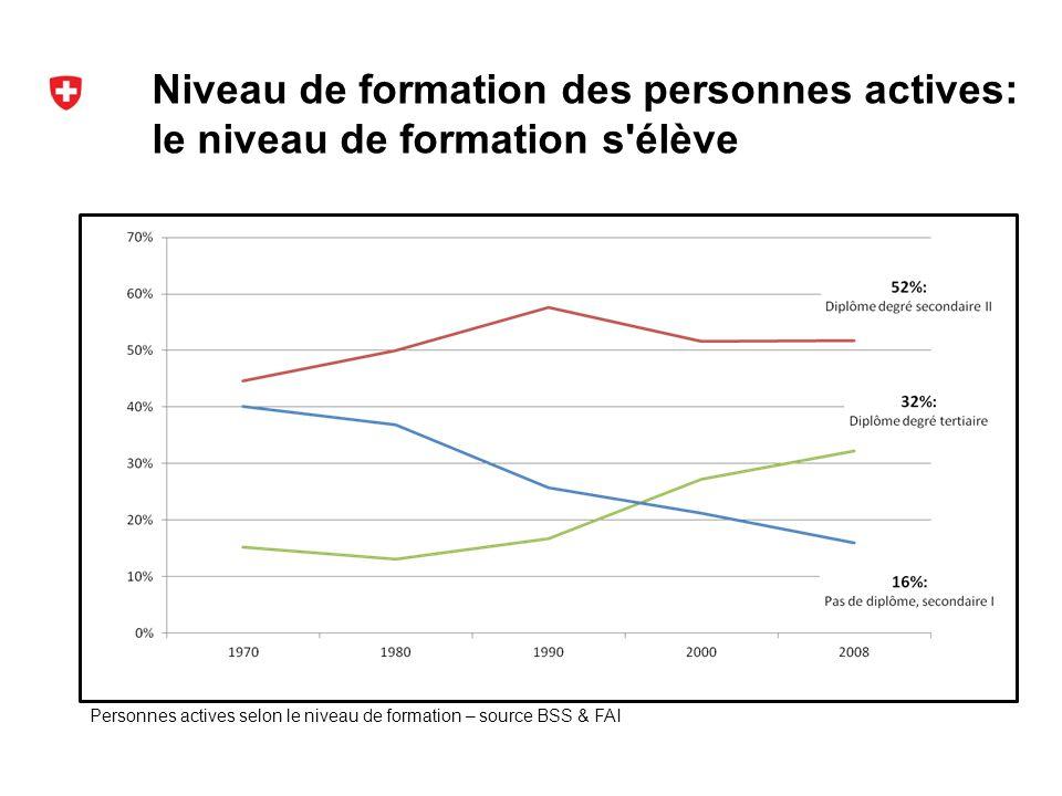 Niveau de formation des personnes actives: le niveau de formation s élève : Zunahme der Höherqualifizierung Personnes actives selon le niveau de formation – source BSS & FAI