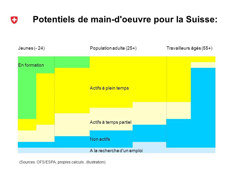 Potentiels de main-d oeuvre pour la Suisse: (Sources: OFS/ESPA, propres calculs, illustration) Jeunes (- 24)Population adulte (25+)Travailleurs âgés (55+) En formation Actifs à plein temps Actifs à temps partiel Non actifs A la recherche d un emploi