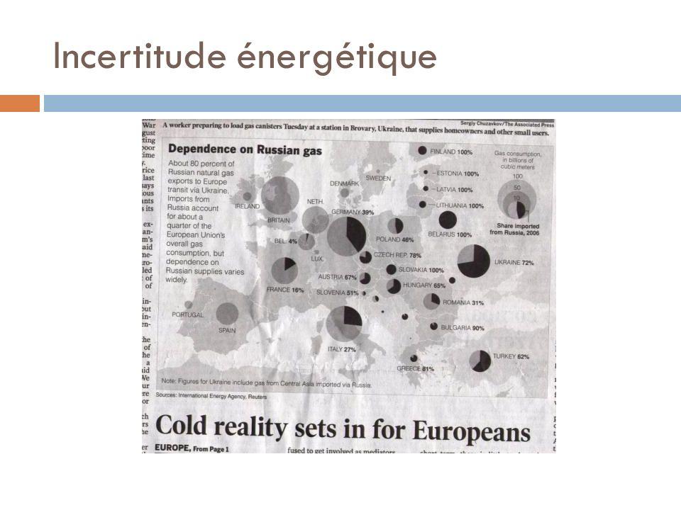 Incertitude énergétique