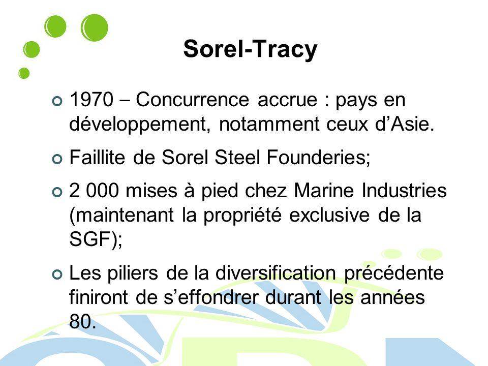 Sorel-Tracy 1970 – Concurrence accrue : pays en développement, notamment ceux dAsie.
