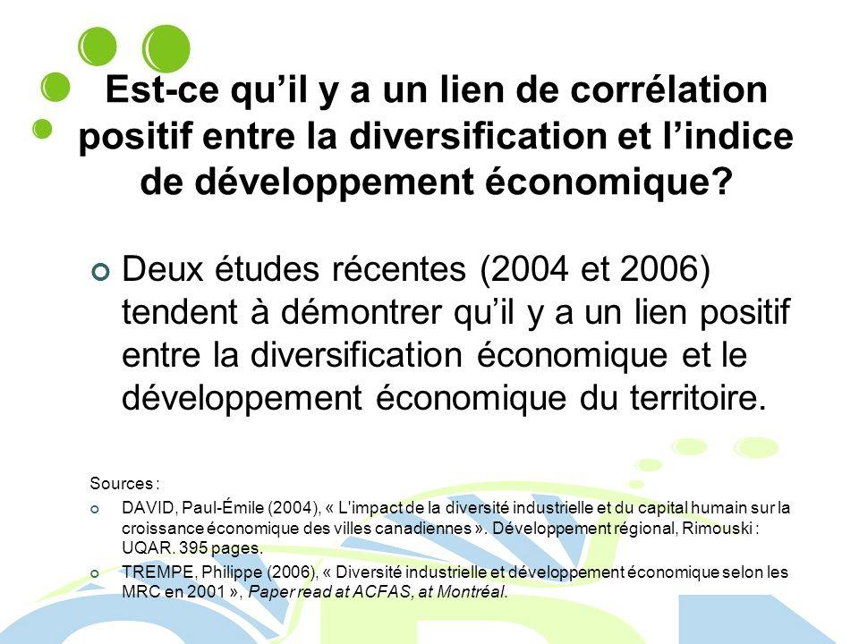 Est-ce quil y a un lien de corrélation positif entre la diversification et lindice de développement économique.
