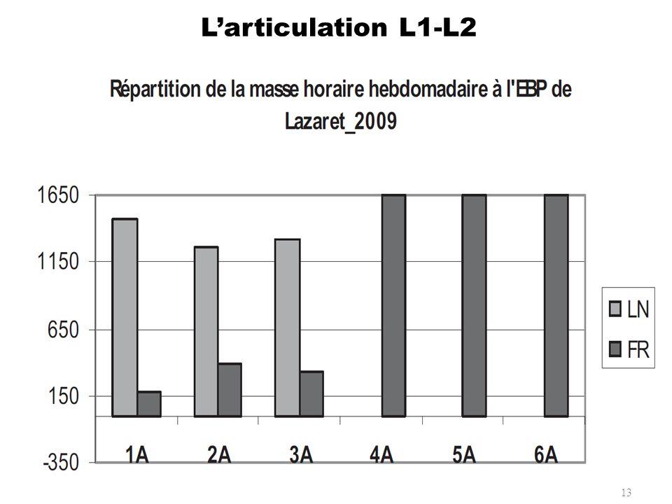 Larticulation L1-L2 13