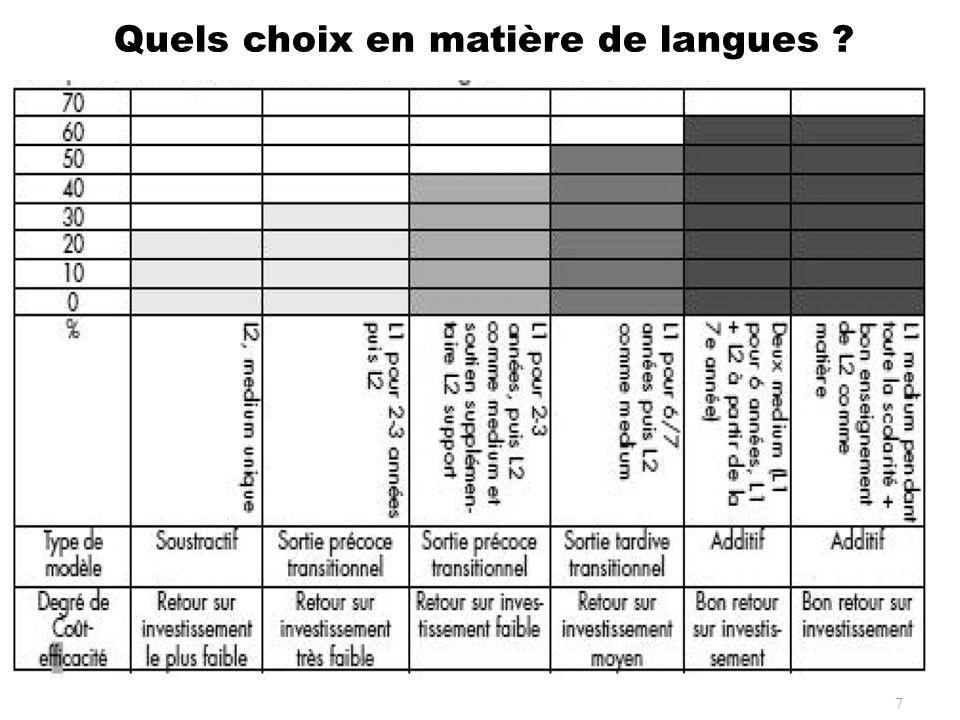Préscolaire Le Bénin illustre le cas dun pays qui utilise les langues nationales comme médium dans lenseignement préscolaire, mais en concurrence avec le français ou langlais ou « toute autre langue ».