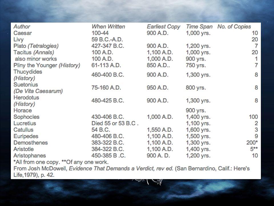 5000 manuscrits grecs (NT en partie ou en totalité) 8000 manuscrits latins de la Vulgate (Bible traduite par Jerôme entre 382 et 405) 350 manuscrits de la Syriac (chrétiens araméen) du NT (origine 150 à 250) Le NT peut être virtuellement reconstitué dans son entièreté par les citations retrouvées dans les travaux écrits des pères de l Église (32000 citations trouvées dans les écrits d avant le concile de Nicée en 325) De vieux manuscrits: John Rylands (120, Égypte, qq versets de Jean) Codex Sinaiticus (350, tt le NT) Codex Vaticanus (325-350, presque toute la Bible)