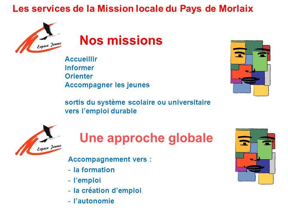 Nos missions Accueillir Informer Orienter Accompagner les jeunes sortis du système scolaire ou universitaire vers lemploi durable Les services de la M