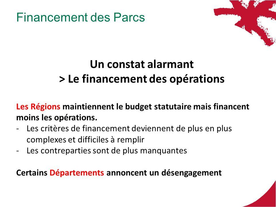 Financement des Parcs Un constat alarmant > Le financement des opérations Les Régions maintiennent le budget statutaire mais financent moins les opérations.