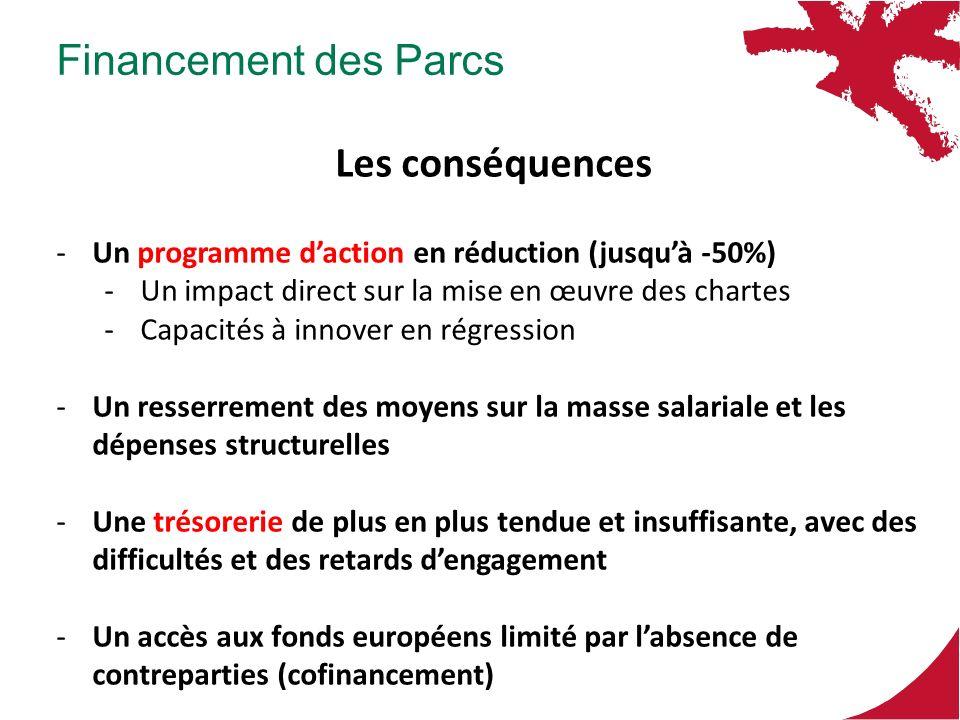 Financement des Parcs Les conséquences -Un programme daction en réduction (jusquà -50%) -Un impact direct sur la mise en œuvre des chartes -Capacités à innover en régression -Un resserrement des moyens sur la masse salariale et les dépenses structurelles -Une trésorerie de plus en plus tendue et insuffisante, avec des difficultés et des retards dengagement -Un accès aux fonds européens limité par labsence de contreparties (cofinancement)