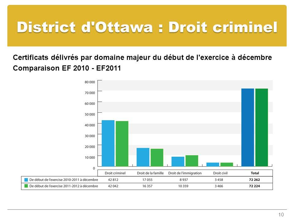 District d Ottawa : Droit criminel Certificats délivrés par domaine majeur du début de l exercice à décembre Comparaison EF 2010 - EF2011 10