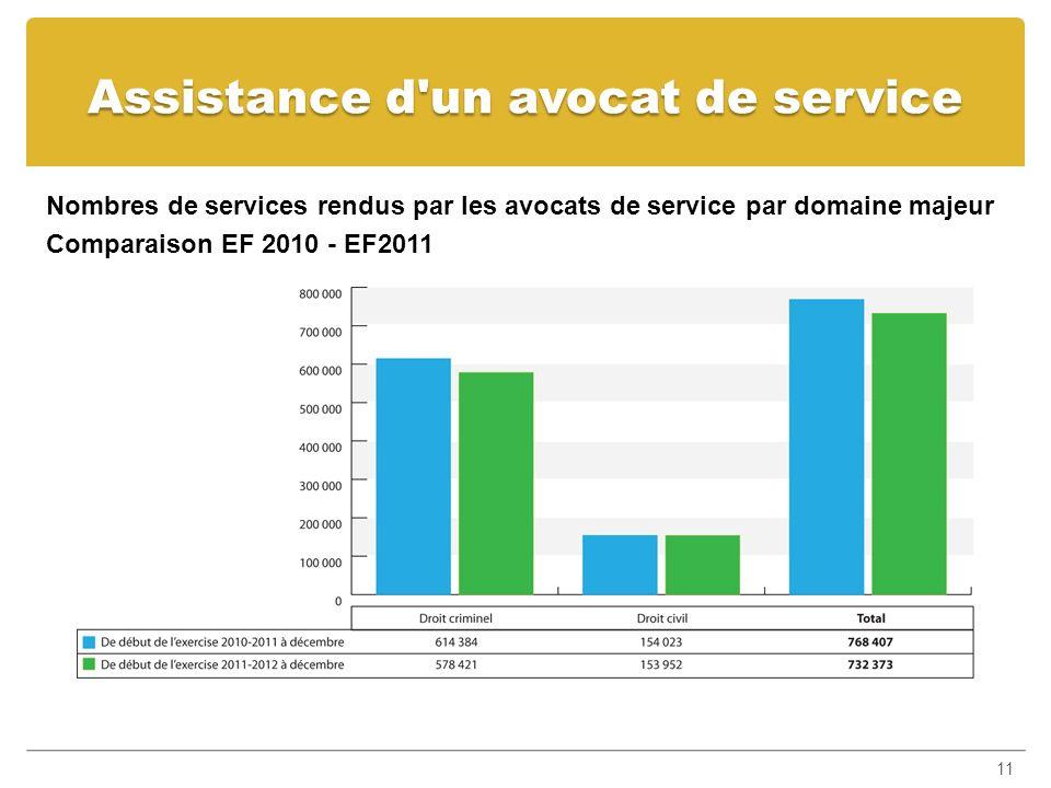 Assistance d'un avocat de service Nombres de services rendus par les avocats de service par domaine majeur Comparaison EF 2010 - EF2011 11