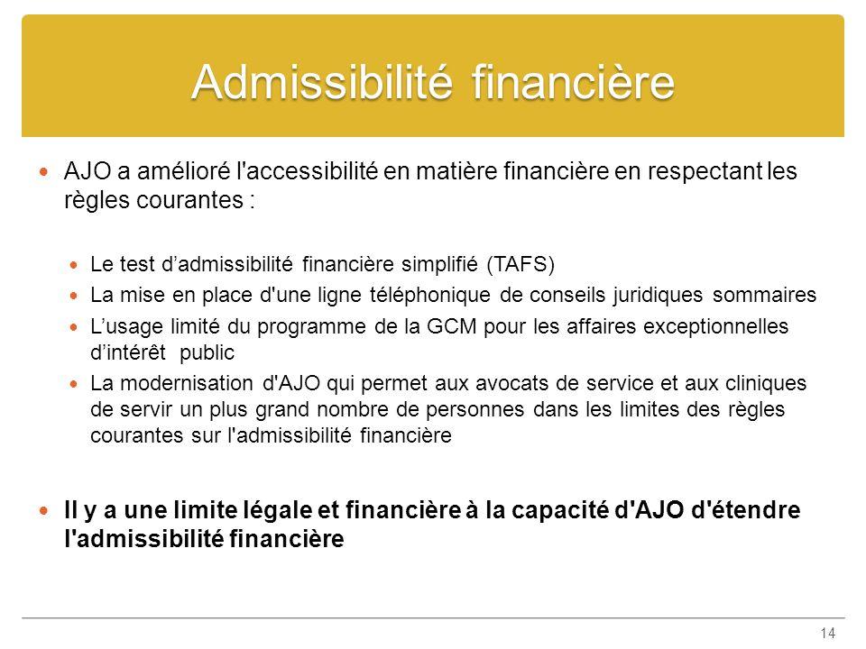 Admissibilité financière AJO a amélioré l'accessibilité en matière financière en respectant les règles courantes : Le test dadmissibilité financière s