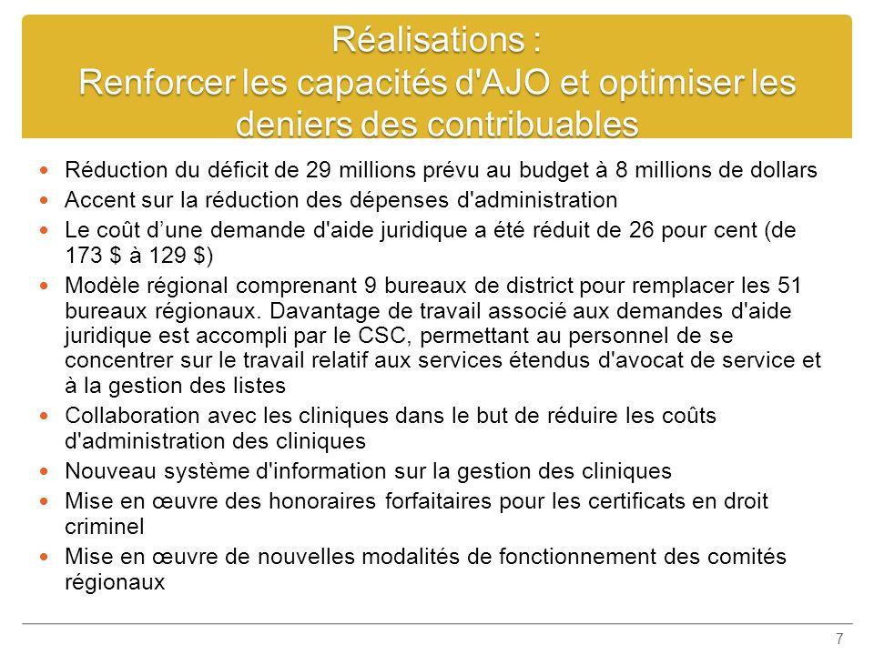 Réalisations : Renforcer les capacités d'AJO et optimiser les deniers des contribuables Réduction du déficit de 29 millions prévu au budget à 8 millio